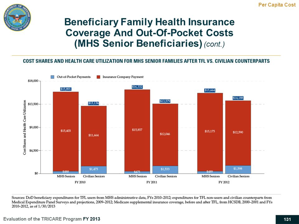 131 Beneficiary Family Health Insurance Coverage And Out-Of-Pocket Costs (MHS Senior Beneficiaries) (cont.) Per Capita Cost