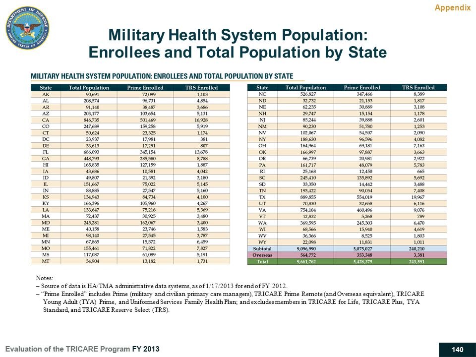 140 Military Health System Population: Enrollees and Total Population by State Appendix Notes: – Source of data is HA/TMA administrative data systems,
