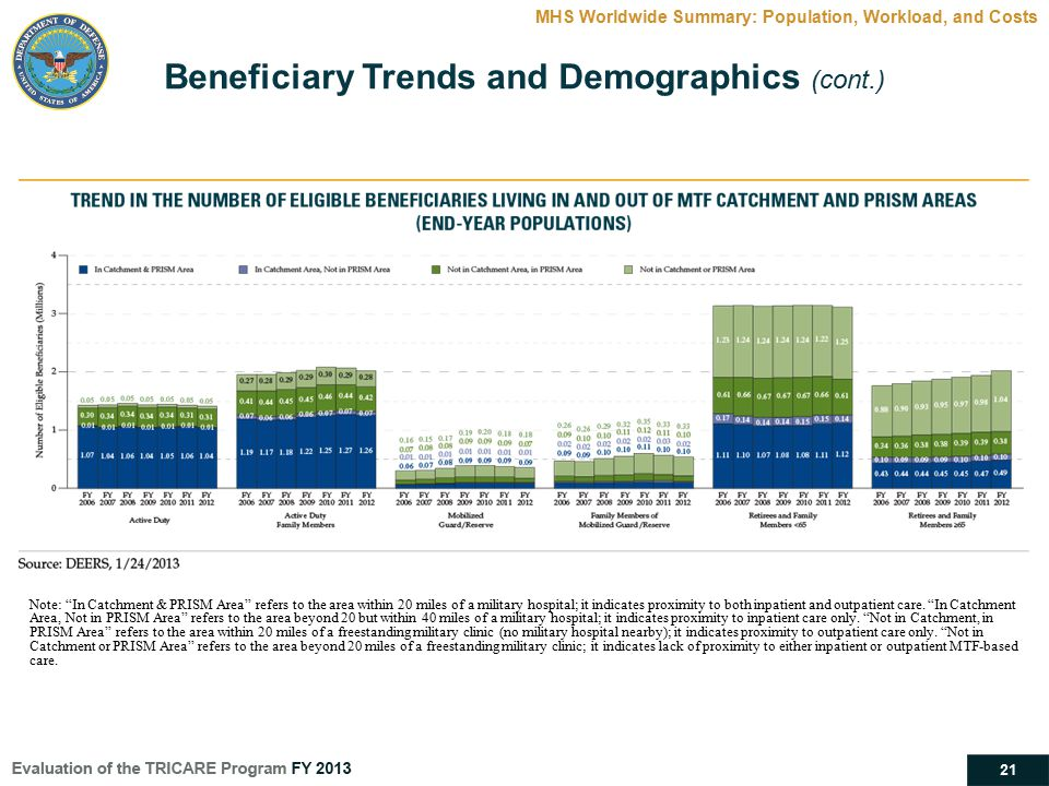 """21 MHS Worldwide Summary: Population, Workload, and Costs Beneficiary Trends and Demographics (cont.) Note: """"In Catchment & PRISM Area"""" refers to the"""