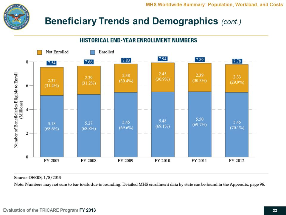 23 MHS Worldwide Summary: Population, Workload, and Costs Beneficiary Trends and Demographics (cont.)