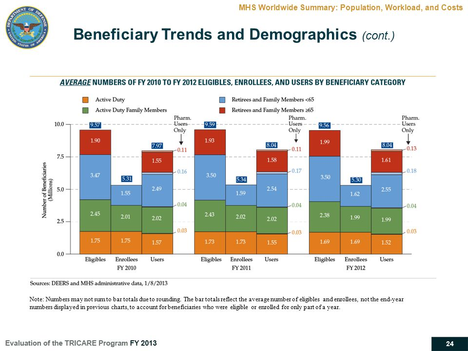 24 MHS Worldwide Summary: Population, Workload, and Costs Beneficiary Trends and Demographics (cont.) Note: Numbers may not sum to bar totals due to r