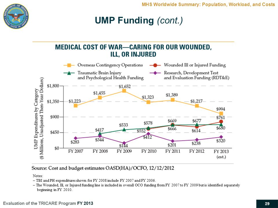 29 MHS Worldwide Summary: Population, Workload, and Costs UMP Funding (cont.) Notes: – TBI and PH expenditures shown for FY 2008 include FY 2007 and F
