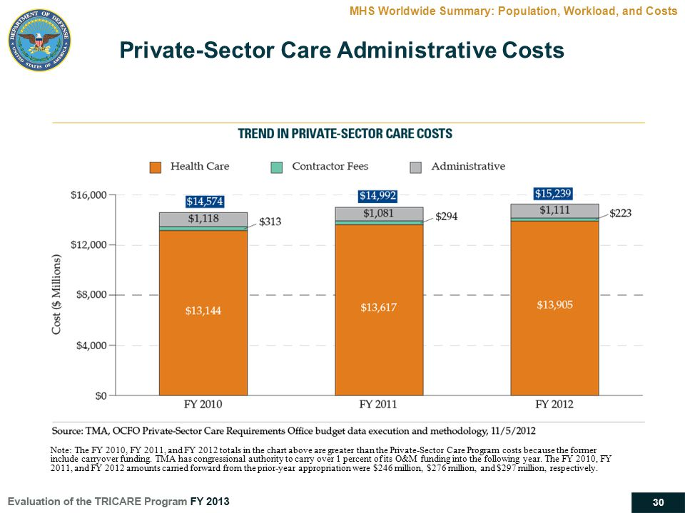30 Private-Sector Care Administrative Costs MHS Worldwide Summary: Population, Workload, and Costs Note: The FY 2010, FY 2011, and FY 2012 totals in t