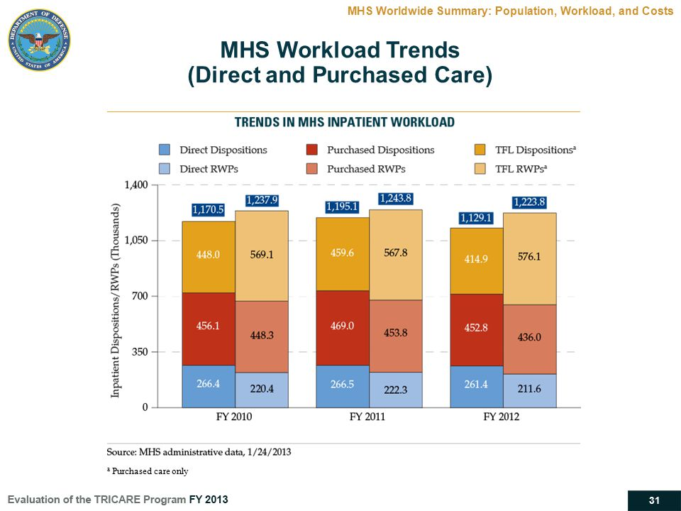31 MHS Workload Trends (Direct and Purchased Care) MHS Worldwide Summary: Population, Workload, and Costs a Purchased care only