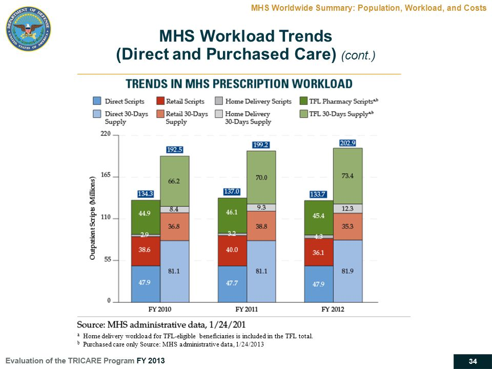 34 MHS Worldwide Summary: Population, Workload, and Costs MHS Workload Trends (Direct and Purchased Care) (cont.) a Home delivery workload for TFL-eli