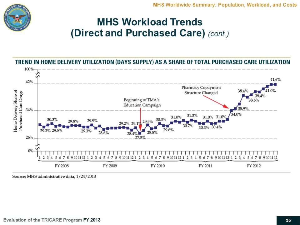 35 MHS Worldwide Summary: Population, Workload, and Costs MHS Workload Trends (Direct and Purchased Care) (cont.)