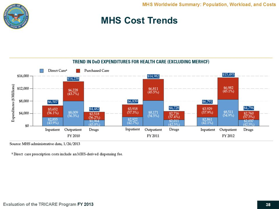 38 MHS Cost Trends MHS Worldwide Summary: Population, Workload, and Costs a Direct care prescription costs include an MHS-derived dispensing fee.