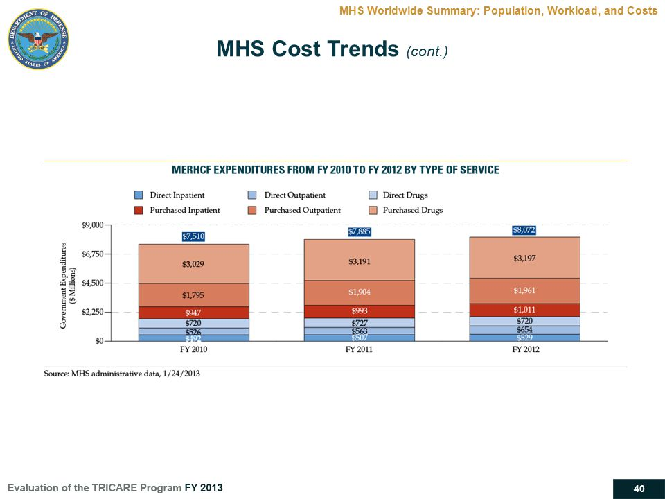 40 MHS Worldwide Summary: Population, Workload, and Costs MHS Cost Trends (cont.)