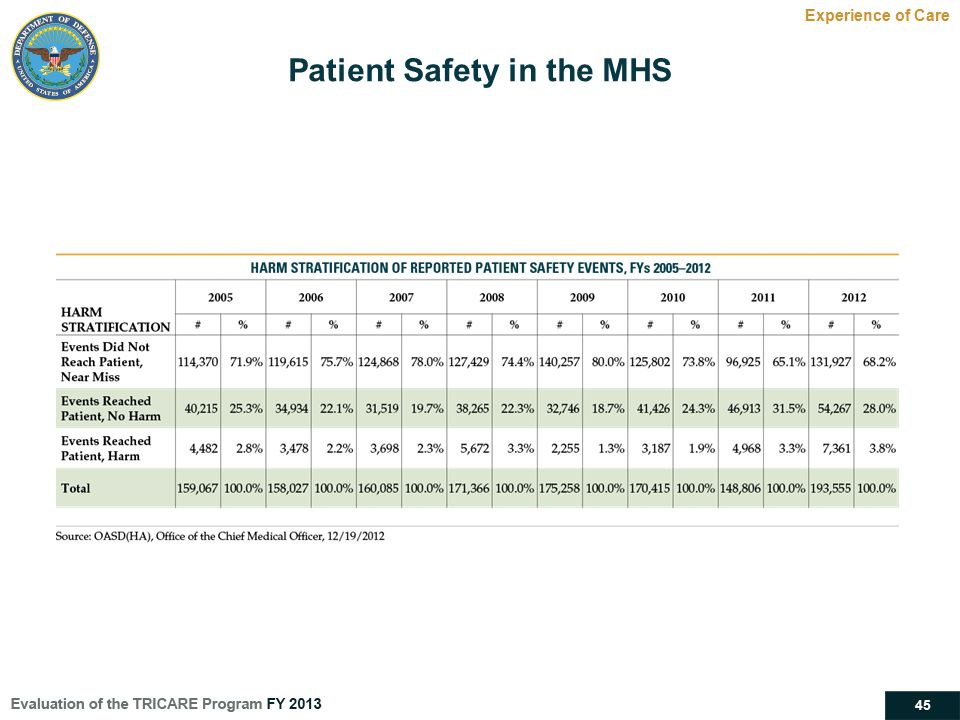 45 Experience of Care Patient Safety in the MHS