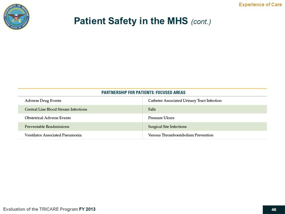 46 Experience of Care Patient Safety in the MHS (cont.)