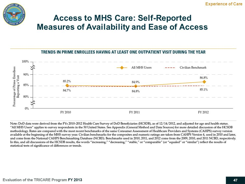 47 Experience of Care Access to MHS Care: Self-Reported Measures of Availability and Ease of Access