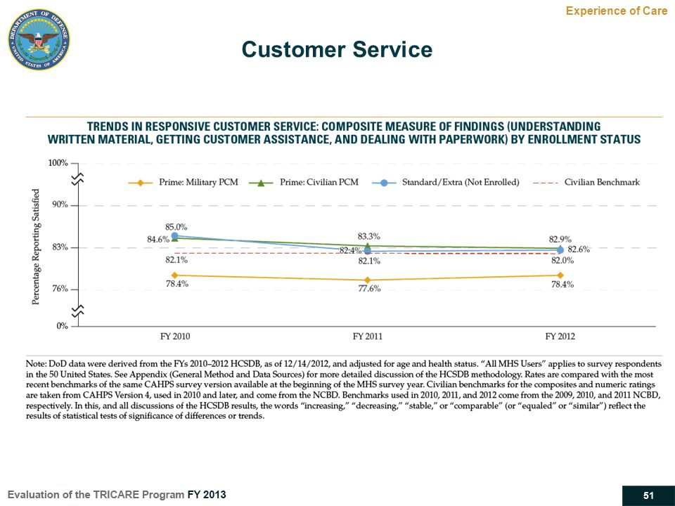 51 Customer Service Experience of Care