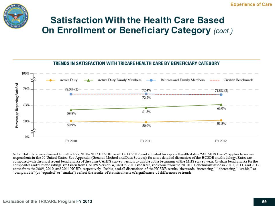 59 Satisfaction With the Health Care Based On Enrollment or Beneficiary Category (cont.) Experience of Care Note: DoD data were derived from the FYs 2