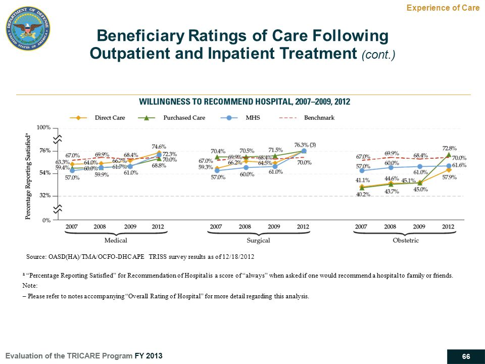 """66 Experience of Care Beneficiary Ratings of Care Following Outpatient and Inpatient Treatment (cont.) a """"Percentage Reporting Satisfied"""" for Recommen"""