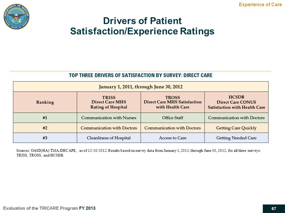 67 Drivers of Patient Satisfaction/Experience Ratings Experience of Care Sources: OASD(HA)/TMA-DHCAPE, as of 12/10/2012. Results based on survey data