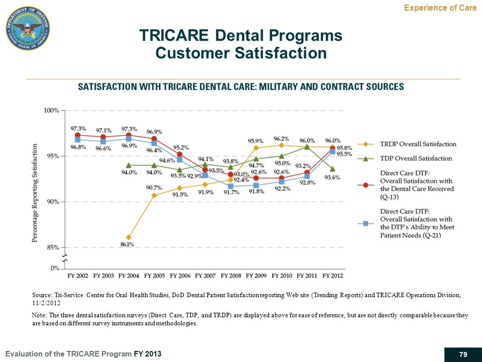 79 TRICARE Dental Programs Customer Satisfaction Experience of Care Source: Tri-Service Center for Oral Health Studies, DoD Dental Patient Satisfactio