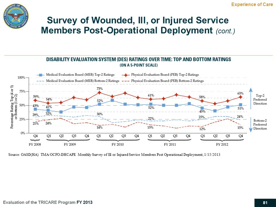 81 Survey of Wounded, Ill, or Injured Service Members Post-Operational Deployment (cont.) Experience of Care Source: OASD(HA) TMA/OCFO-DHCAPE Monthly