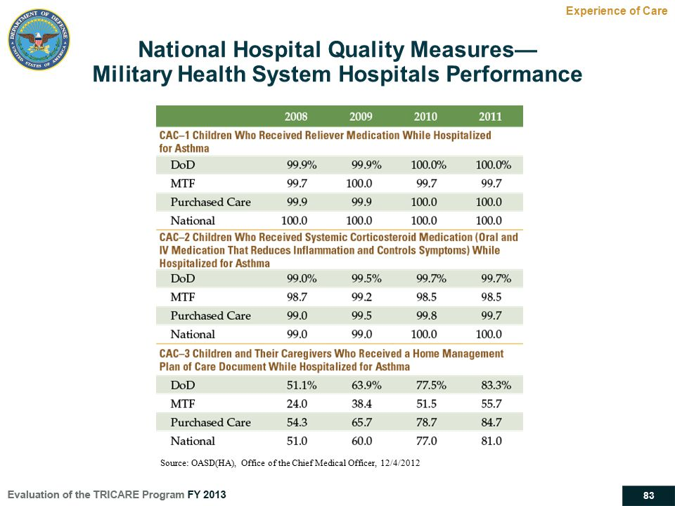 83 National Hospital Quality Measures— Military Health System Hospitals Performance Experience of Care Source: OASD(HA), Office of the Chief Medical O