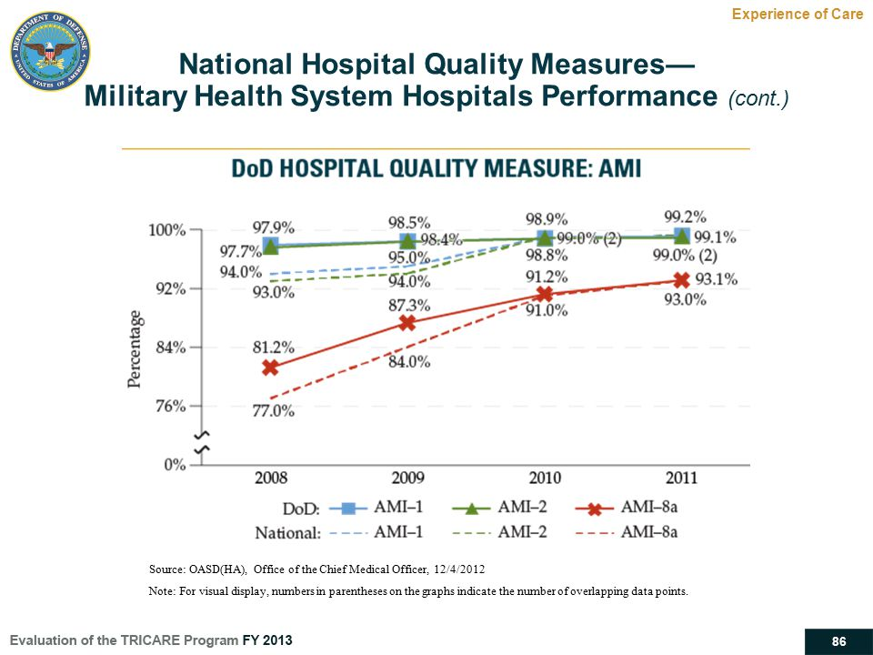86 National Hospital Quality Measures— Military Health System Hospitals Performance (cont.) Experience of Care Source: OASD(HA), Office of the Chief M