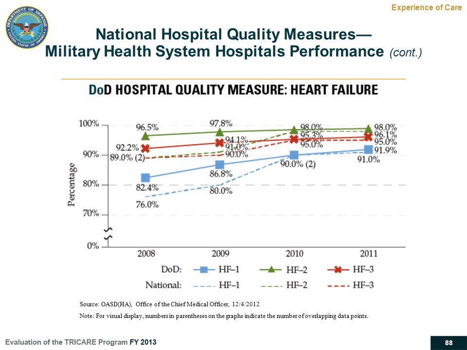 88 National Hospital Quality Measures— Military Health System Hospitals Performance (cont.) Experience of Care Source: OASD(HA), Office of the Chief M