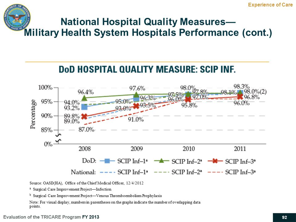 92 National Hospital Quality Measures— Military Health System Hospitals Performance (cont.) Experience of Care Source: OASD(HA), Office of the Chief M