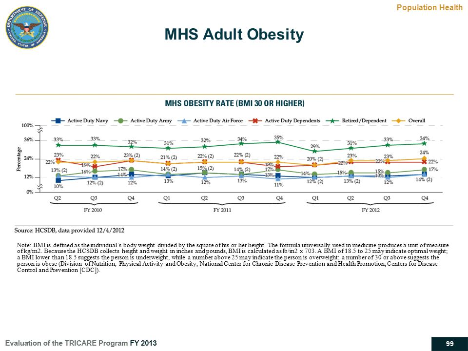 99 MHS Adult Obesity Population Health Note: BMI is defined as the individual's body weight divided by the square of his or her height. The formula un