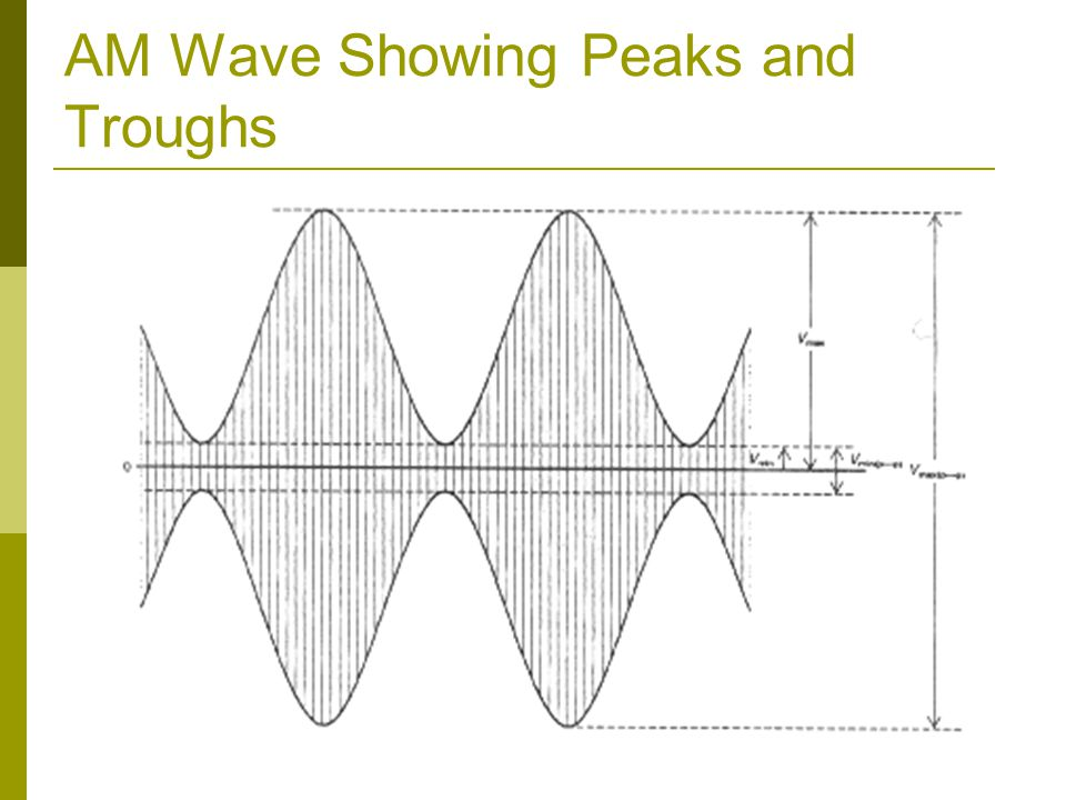 AM Wave Showing Peaks and Troughs