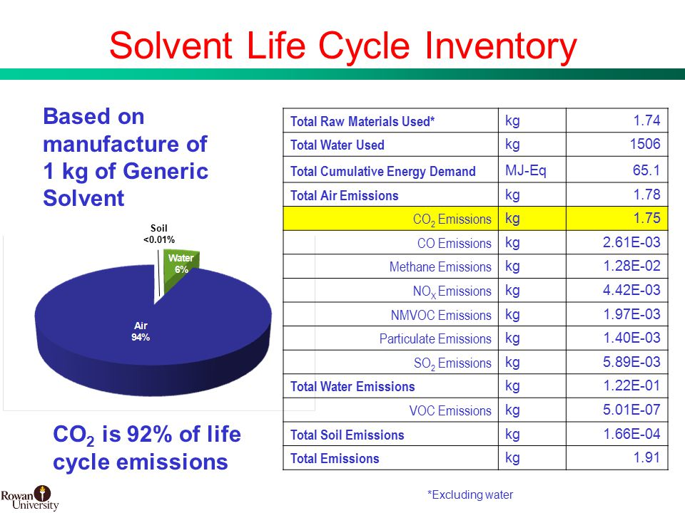 10 BMS Confidential PUBD 13745 Solvent Life Cycle Inventory Total Raw Materials Used* kg1.74 Total Water Used kg1506 Total Cumulative Energy Demand MJ-Eq65.1 Total Air Emissions kg1.78 CO 2 Emissions kg1.75 CO Emissions kg2.61E-03 Methane Emissions kg1.28E-02 NO X Emissions kg4.42E-03 NMVOC Emissions kg1.97E-03 Particulate Emissions kg1.40E-03 SO 2 Emissions kg5.89E-03 Total Water Emissions kg1.22E-01 VOC Emissions kg5.01E-07 Total Soil Emissions kg1.66E-04 Total Emissions kg1.91 *Excluding water Based on manufacture of 1 kg of Generic Solvent Soil <0.01% CO 2 is 92% of life cycle emissions