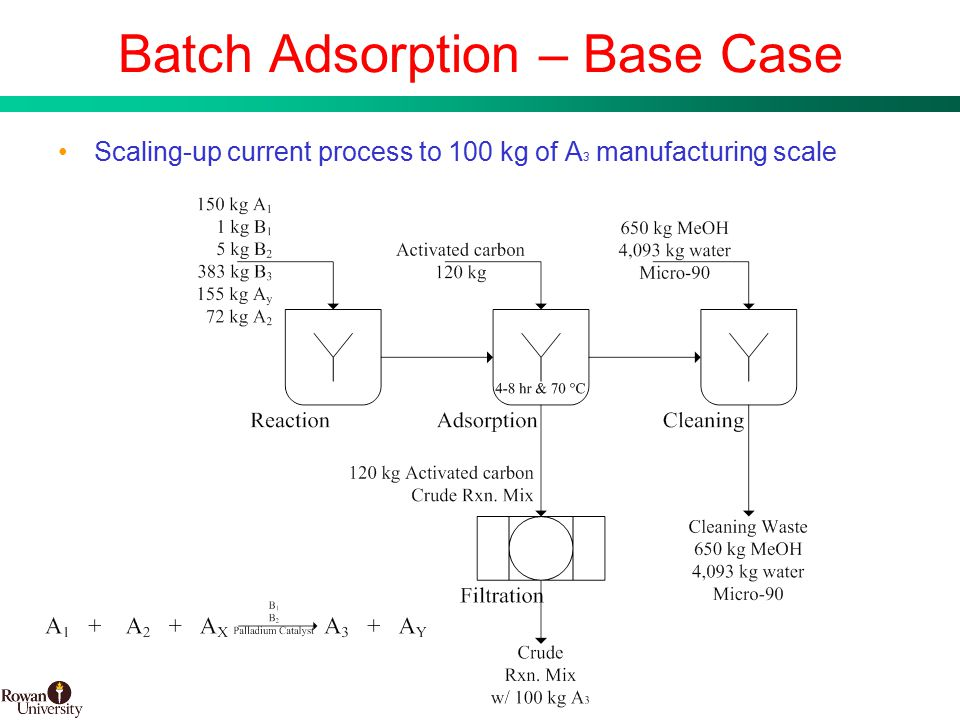 16 BMS Confidential PUBD 13745 Batch Adsorption – Base Case Scaling-up current process to 100 kg of A 3 manufacturing scale