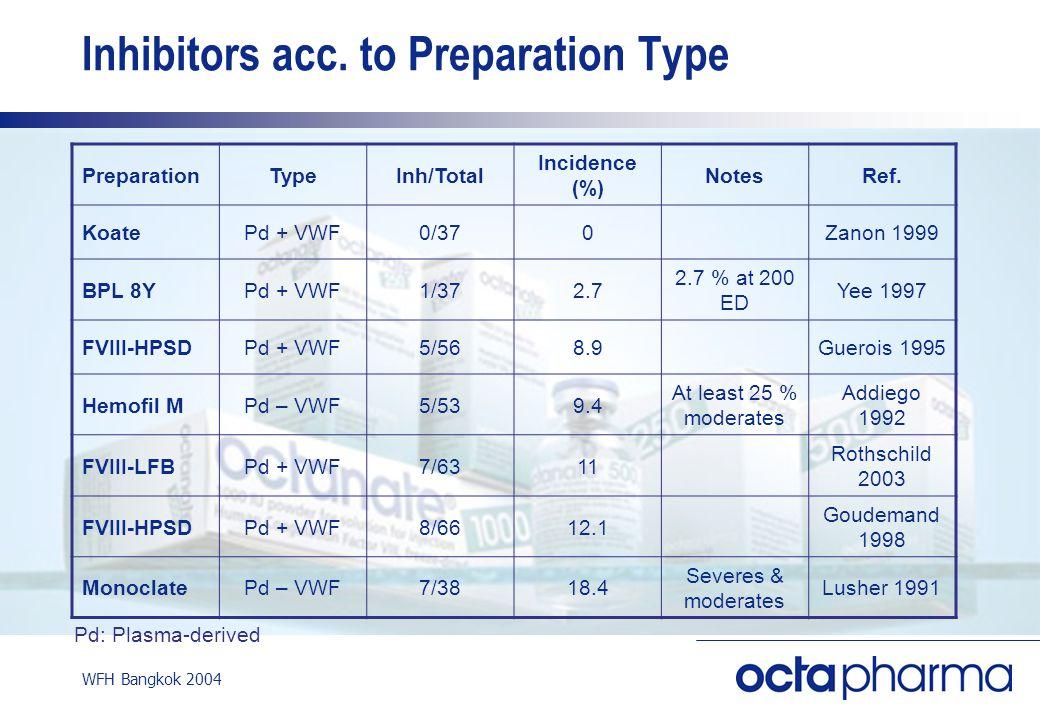 WFH Bangkok 2004 Inhibitors acc.