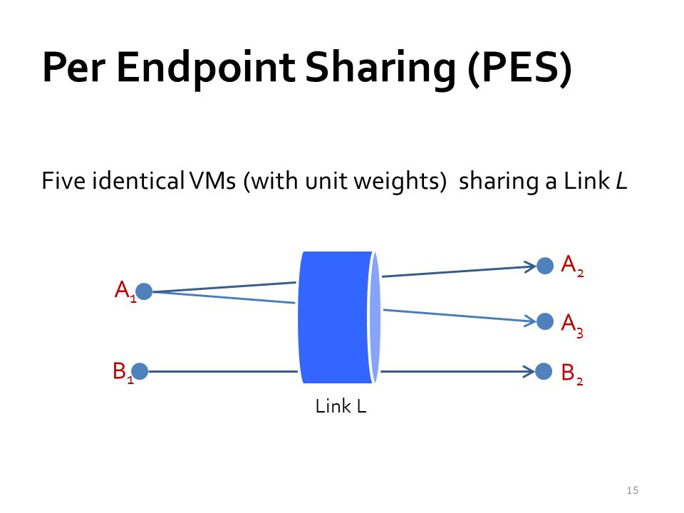 Per Endpoint Sharing (PES) Five identical VMs (with unit weights) sharing a Link L 15 B2B2 A1A1 B1B1 A2A2 A3A3 Link L
