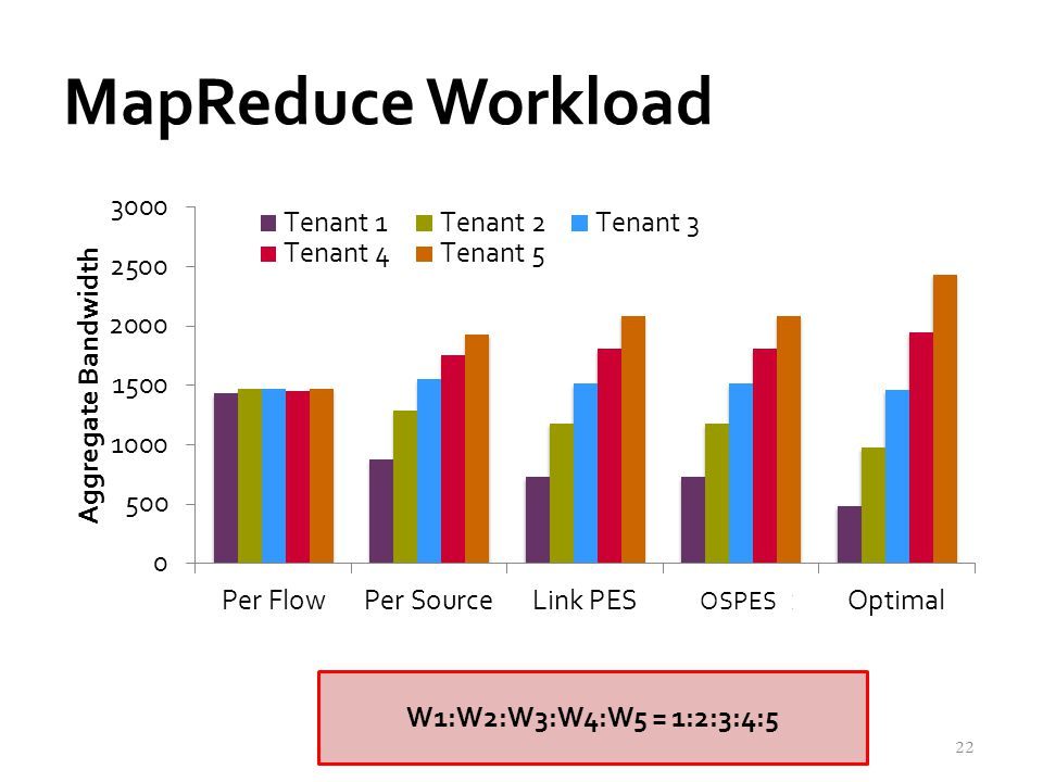 MapReduce Workload 22 W1:W2:W3:W4:W5 = 1:2:3:4:5 OSPES