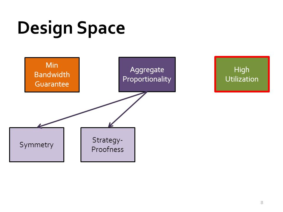Design Space 8 High Utilization Min Bandwidth Guarantee Aggregate Proportionality Strategy- Proofness Symmetry