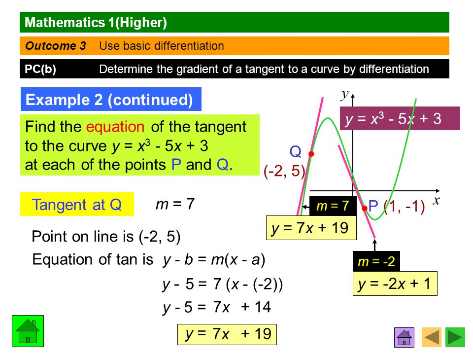 Mathematics 1(Higher) Outcome 3 Use basic differentiation PC(b) Determine the gradient of a tangent to a curve by differentiation Example 2 (continued) y x Tangent at Q m = 7 Point on line is (-2, 5) Equation of tan is y - b = m(x m(x - a)a) y - y - 5 = y = Find the equation of the tangent to the curve y = x 3 - 5x + 3 at each of the points P and Q.