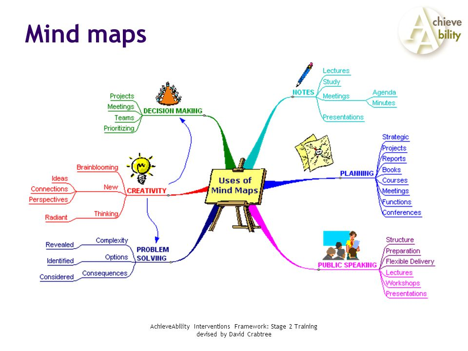 AchieveAbility Interventions Framework: Stage 2 Training devised by David Crabtree Mind maps