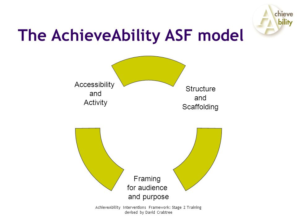 AchieveAbility Interventions Framework: Stage 2 Training devised by David Crabtree The AchieveAbility ASF model Structure and Scaffolding Framing for audience and purpose Accessibility and Activity