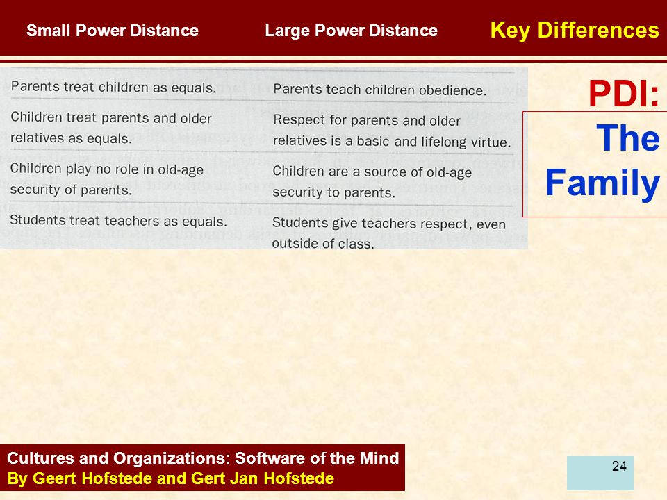 24 PDI: The Family Cultures and Organizations: Software of the Mind By Geert Hofstede and Gert Jan Hofstede Small Power Distance Large Power Distance Key Differences