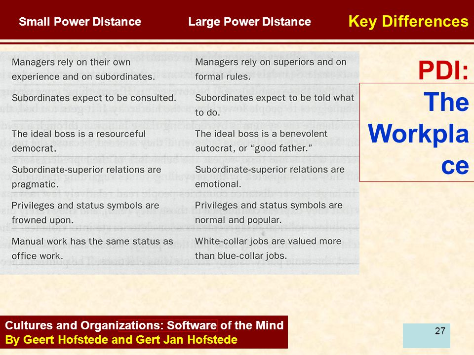 27 Cultures and Organizations: Software of the Mind By Geert Hofstede and Gert Jan Hofstede Key Differences Small Power Distance Large Power Distance