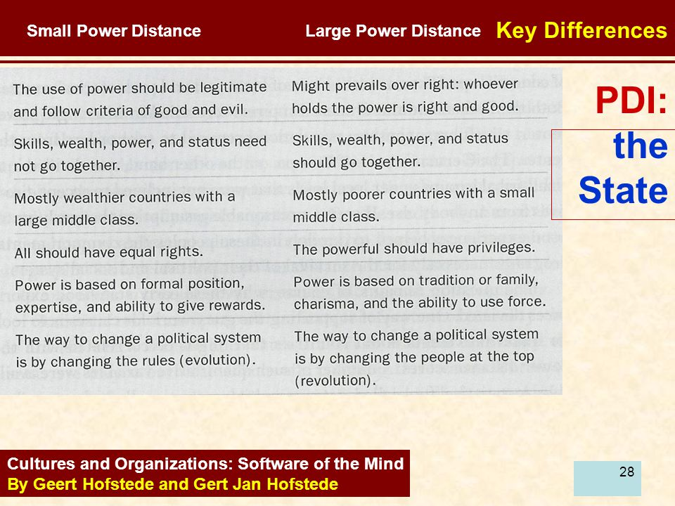 28 PDI: the State Cultures and Organizations: Software of the Mind By Geert Hofstede and Gert Jan Hofstede Key Differences Small Power Distance Large Power Distance