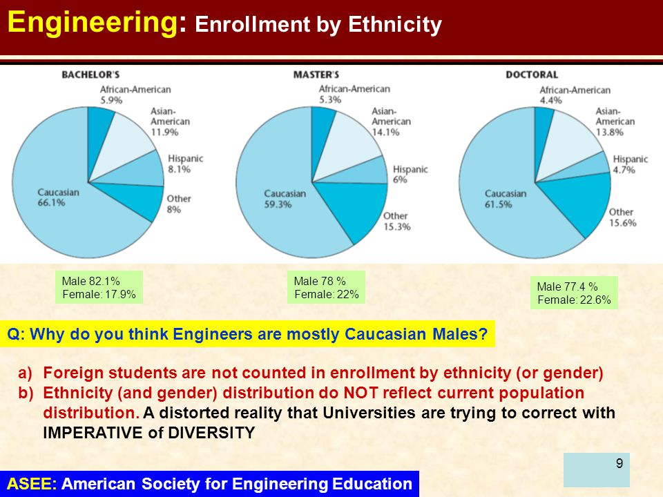 99 Engineering: Enrollment by Ethnicity ASEE: American Society for Engineering Education Male 82.1% Female: 17.9% Male 78 % Female: 22% Male 77.4 % Female: 22.6% Q: Why do you think Engineers are mostly Caucasian Males.