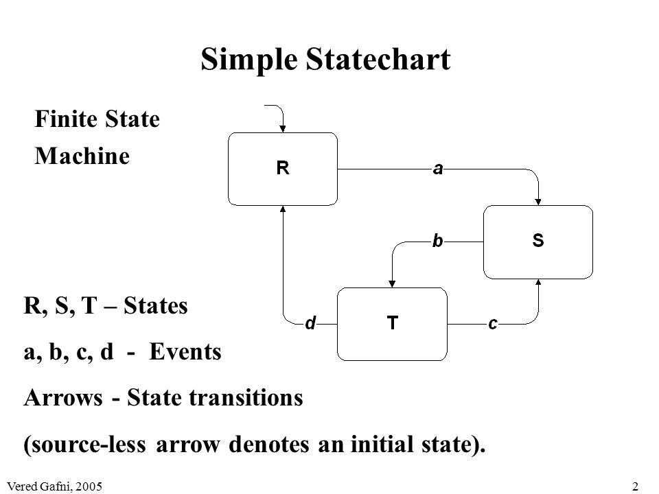 Vered Gafni, 20052 Simple Statechart Finite State Machine R, S, T – States a, b, c, d - Events Arrows - State transitions (source-less arrow denotes an initial state).
