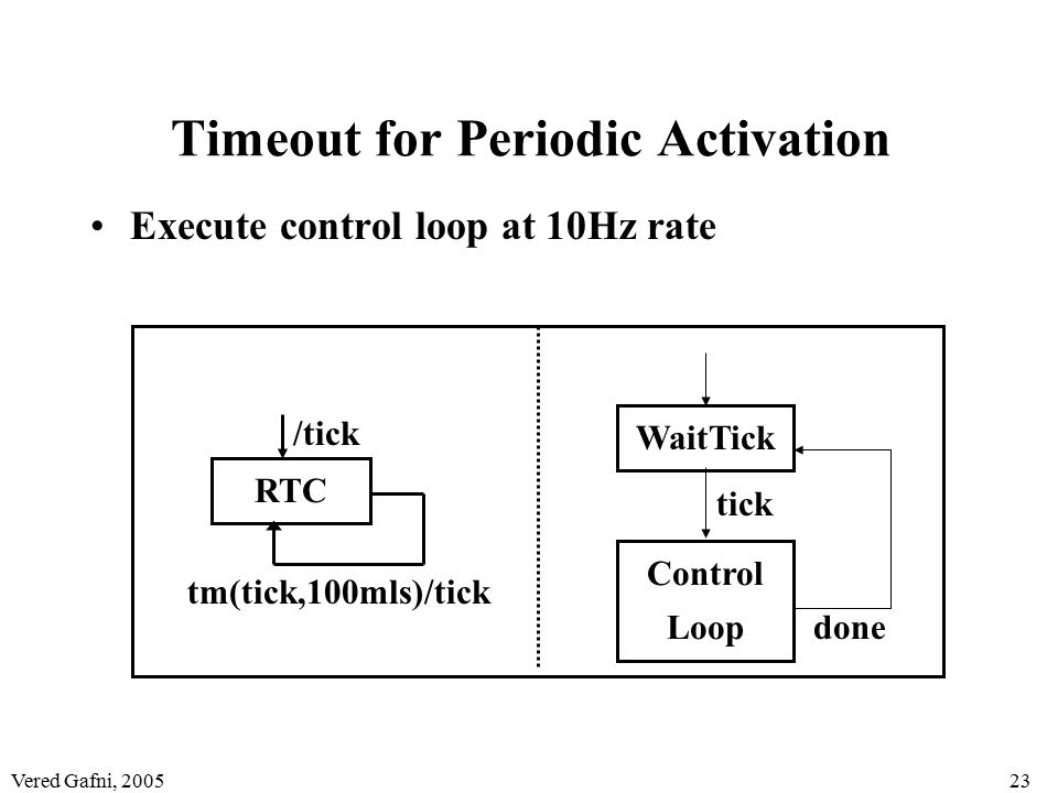 Vered Gafni, 200523 Timeout for Periodic Activation Execute control loop at 10Hz rate RTC /tick tm(tick,100mls)/tick WaitTick Control Loop tick done
