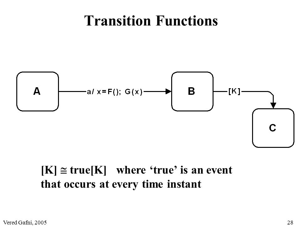 Vered Gafni, 200528 Transition Functions [K]  true[K] where 'true' is an event that occurs at every time instant