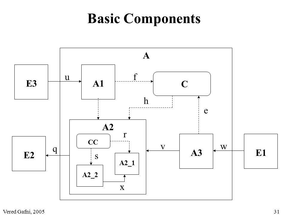 Vered Gafni, 200531 Basic Components A A1 A2 A3 C A2_1 A2_2 E1 E2 E3 CC u vw q e f h r x s