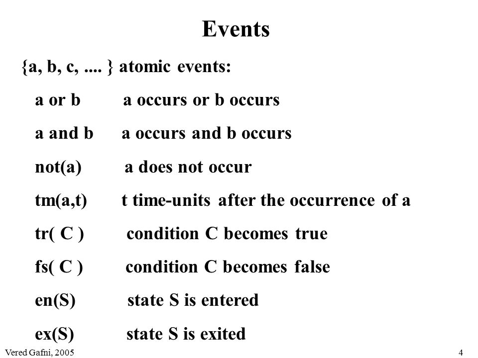 Vered Gafni, 20054 Events {a, b, c,....