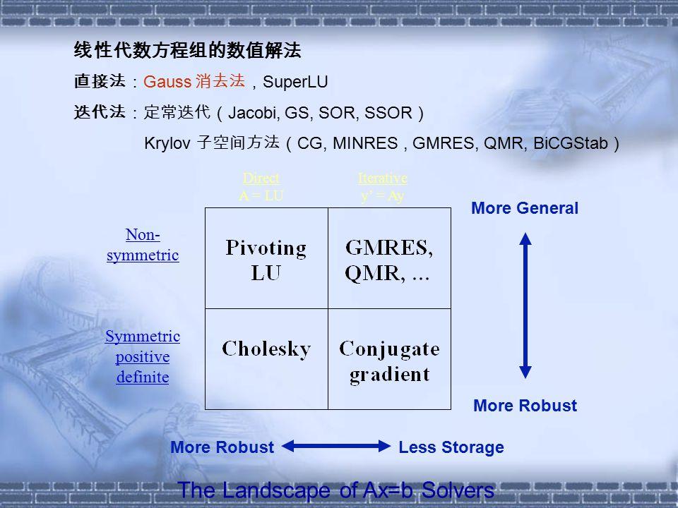/* Computer Soft/c2-1.c Gauss Elimination */ #include #define TRUE 1 /* a[i][j] : matrix element, a(i,j) n : order of matrix eps : machine epsilon det : determinant */ void main() { int i, j, _i, _r; static n = 3; static float a_init[10][11] = {{1, 2, 3, 6}, {2, 2, 3, 7}, {3, 3, 3, 9}}; static double a[10][11]; void gauss(); /*static int _aini = 1; */ printf( \nComputer Soft/C2-1 Gauss Elimination \n\n ); printf( Augmented matrix\n ); for( i = 1; i <= n; i++ ){ for( j = 1; j <= n+1; j++ ) { a[i][j]=a_init[i-1][j-1]; printf( %13.5e , a[i][j] ); } printf( \n ); } gauss( n, a ); printf( Solution\n ); printf( -----------------------------------------\n ); printf( i x(i)\n ); printf( -----------------------------------------\n ); for( i = 1; i <= n; i++ ) printf( %5d %16.6e\n , i, a[i][n+1] ); printf( -----------------------------------------\n\n ); exit(0); }