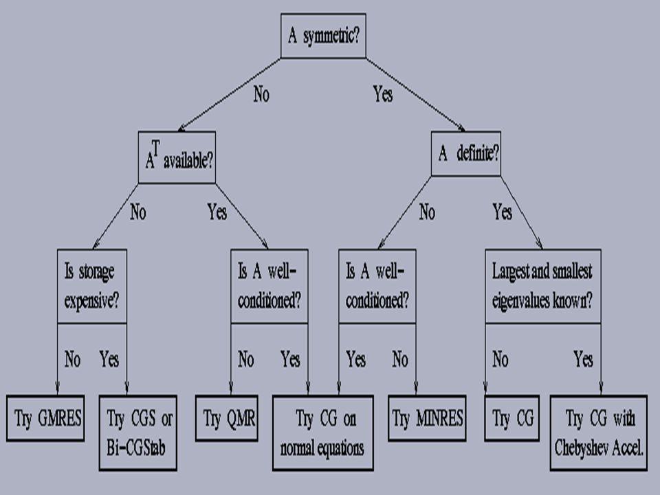 刘徽 (约 220-280 ) Gaussian elimination, which first appeared in the text Nine Chapters on the Mathematical Art written in 200 BC, was used by Gauss in his work which studied the orbit of the asteroid Pallas.