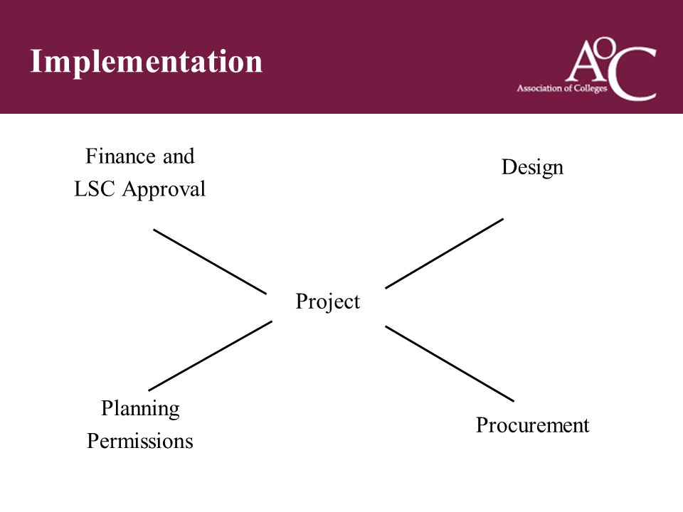Title of the slide Second line of the slide Implementation Finance and LSC Approval Design Project Planning Permissions Procurement