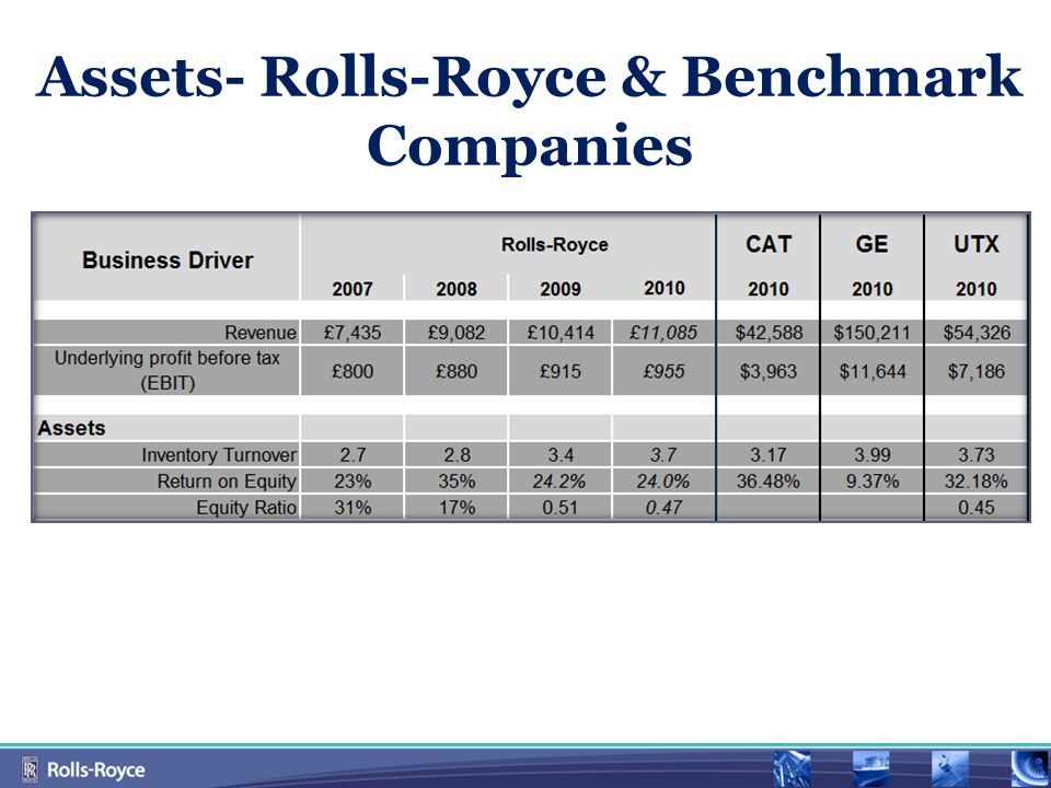 Assets- Rolls-Royce & Benchmark Companies