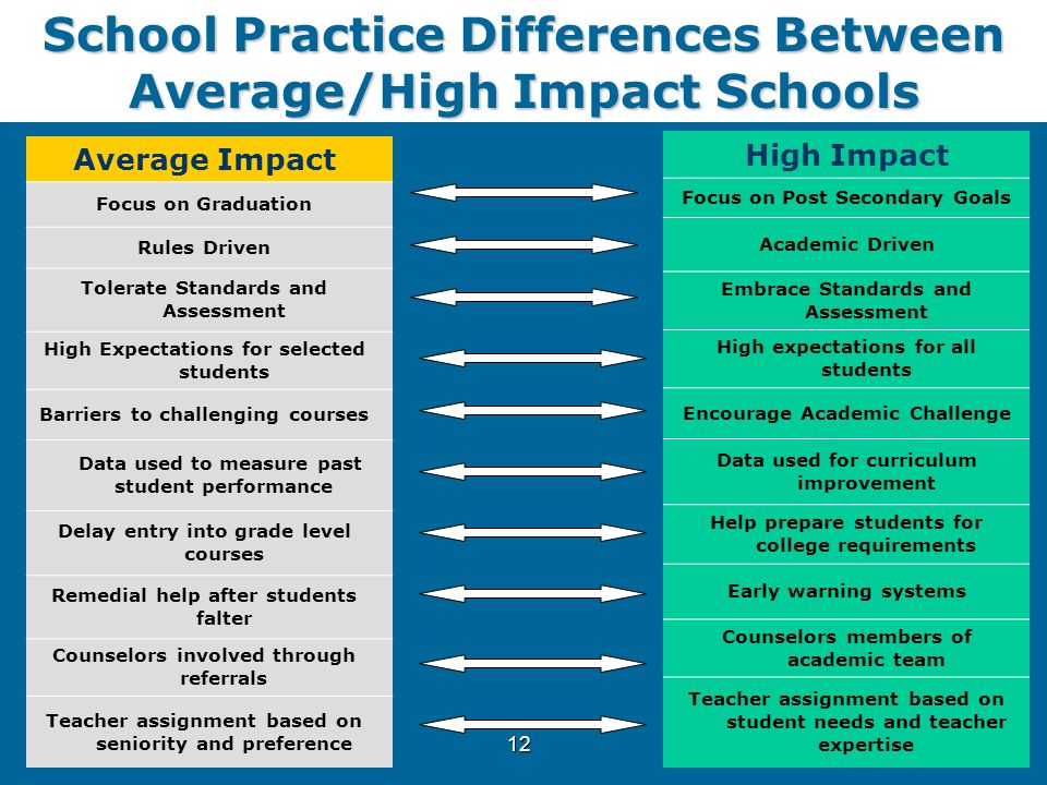 12 School Practice Differences Between Average/High Impact Schools High Impact Focus on Post Secondary Goals Academic Driven Embrace Standards and Ass